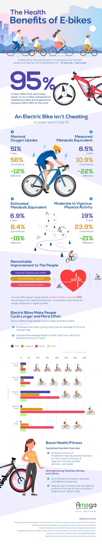 The E-Biking Takeover & Health Benefits - Peak Adventures Blog