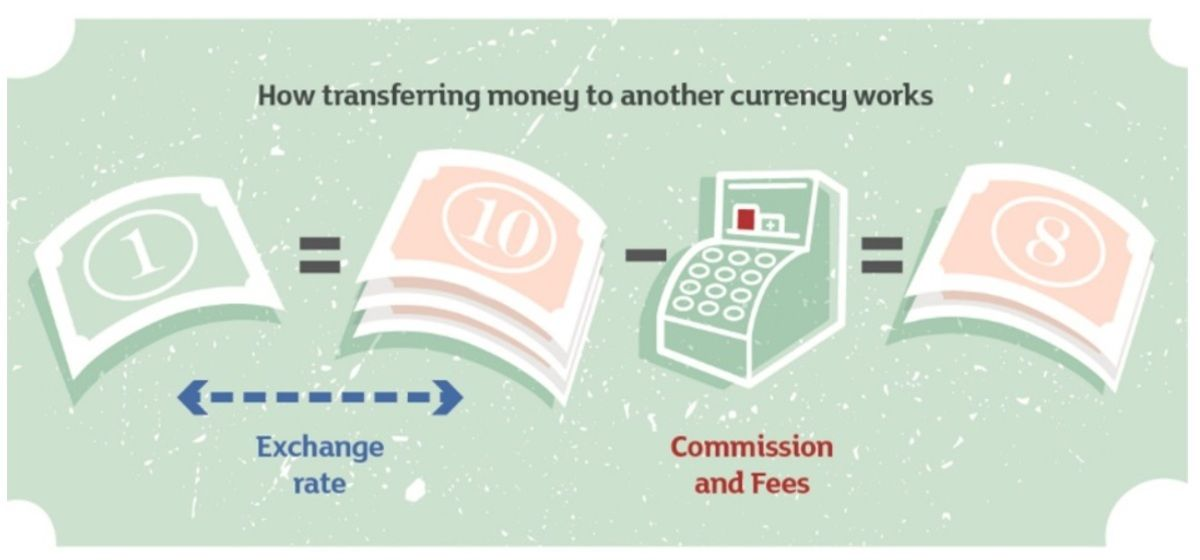 The Smart Guide To International Money Transfers